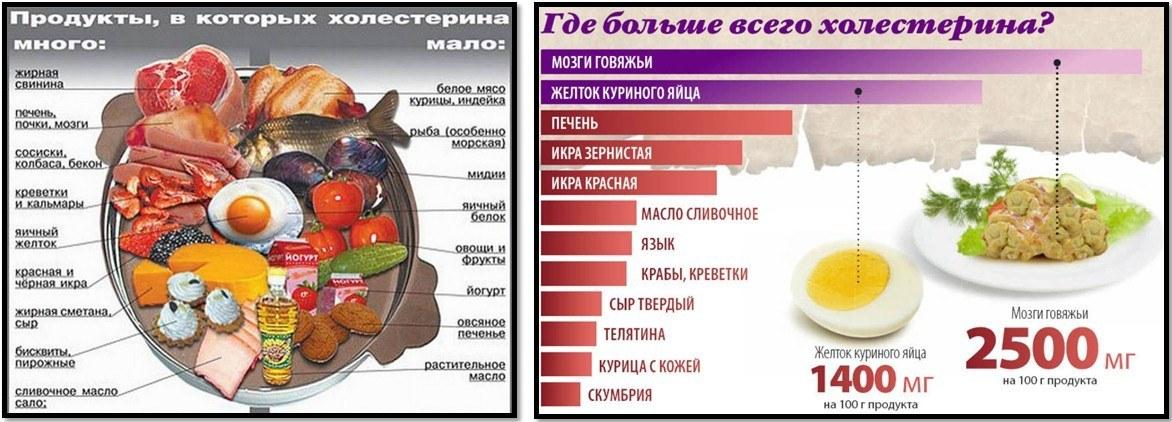 Выбираем продукты с низким содержанием холестерина для здорового образа жизни 2